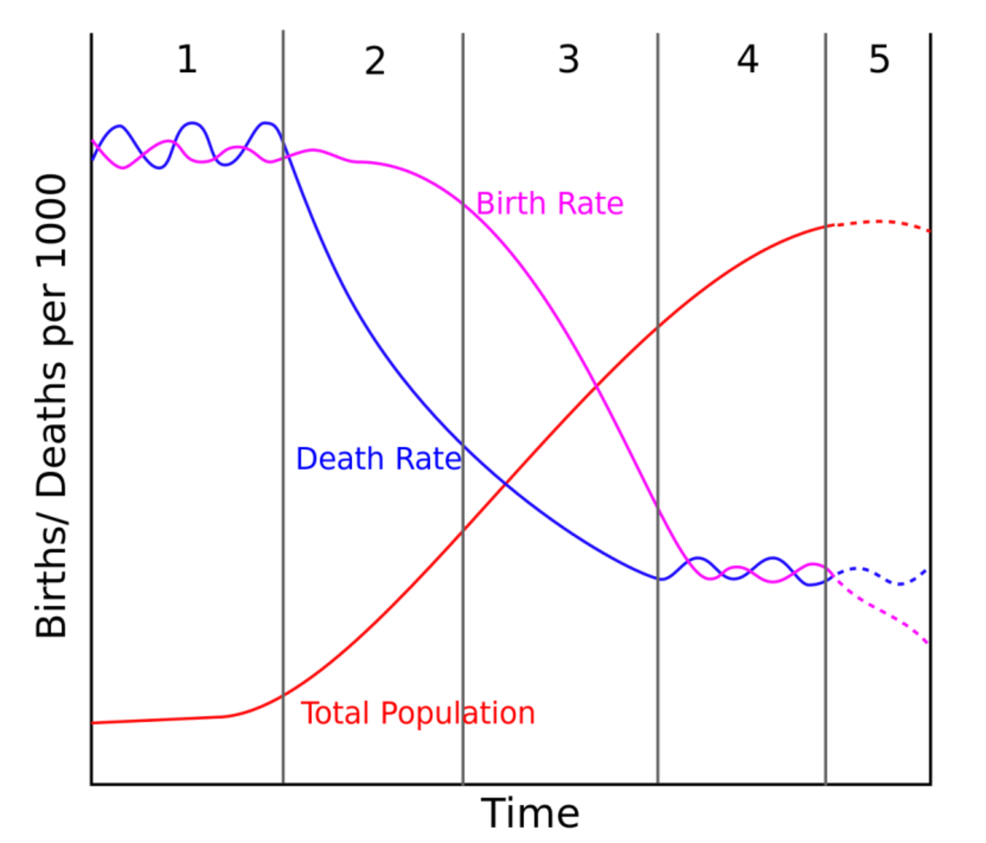 Demography & Social Inequality Graph