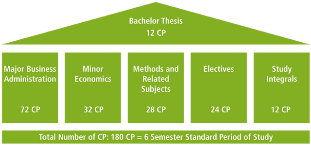 Bachelor of Science in Mathematics: Statistics Concentration