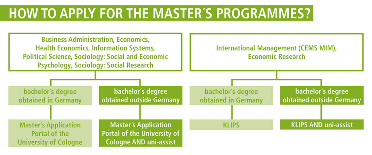 Please note: For the application process, different and further steps may be necessary If you have obtained your university degree outside Germany. Students interested in the programmes International Management (CEMS MIM), Business Administration, Economics, Health Economics, Information Systems, Political Science, Sociology: Social- and Economic Psychology, Sociology: Social Research as well as in all Double Master's programmes apply additionally via uni-assist; they prepare two applications in total: via (1) the faculty's online portal and via (2) uni-assist. Applicants for Economic Research apply exclusively via uni-assist; so you only create one application. After a positive check, the applications are transferred to KLIPS, the application portal of the University of Cologne.