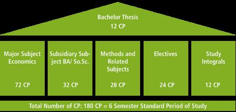 bachelor thesis economics