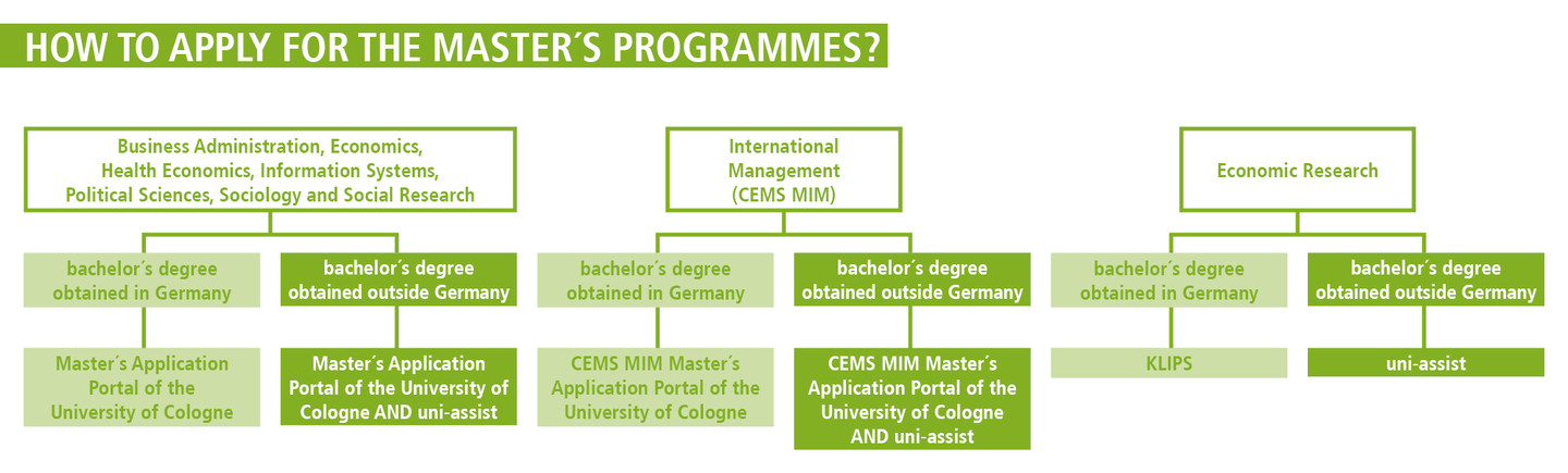Please note: For the application process, different and further steps may be necessary If you have obtained your university degree outside Germany. Students interested in the programmes International Management (CEMS MIM), Business Administration, Economics, Health Economics, Information Systems, Political Science, Sociology and Social Research as well as in all Double Master's programmes apply additionally via uni-assist; they prepare two applications in total: via (1) the faculty's online portal and via (2) uni-assist. Applicants for Economic Research apply exclusively via uni-assist; so you only create one application. After a positive check, the applications are transferred to KLIPS, the application portal of the University of Cologne.