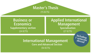 master thesis subjects marketing